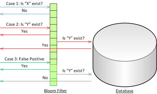 Bloom Filter in database
