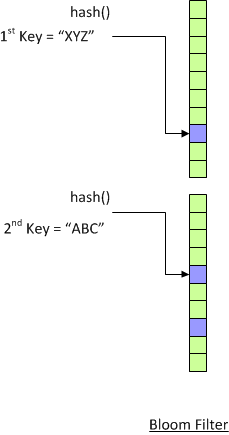 Bloom Filter stores combined hash values