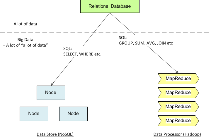 Relationship among RDMS, NoSQL and MapReduce